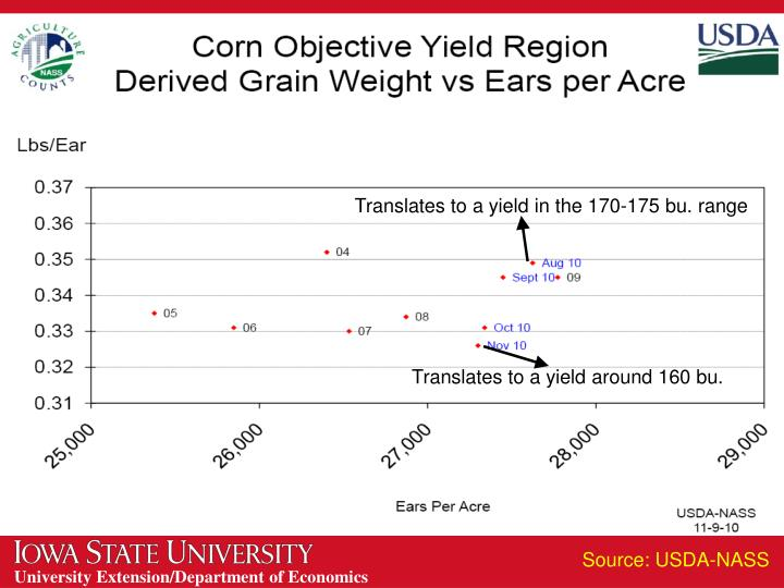 Translates to a yield in the 170-175 bu. range
