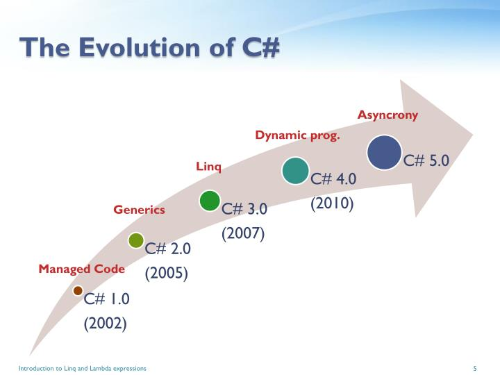 The Evolution of C#