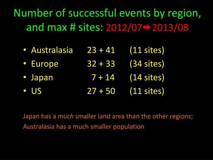 Number of successful events by region, and max # sites: