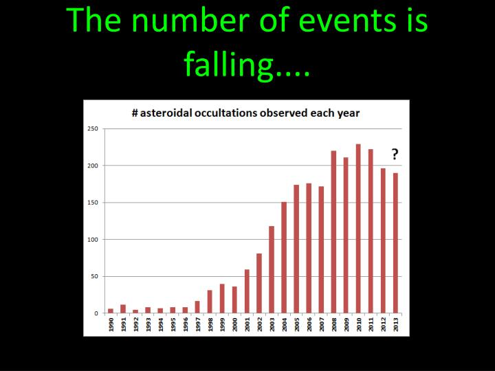 The number of events is falling....