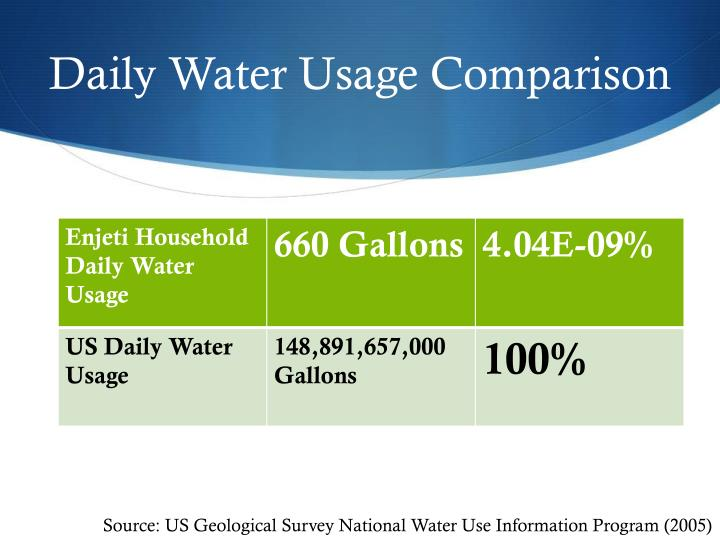 Daily water usage comparison