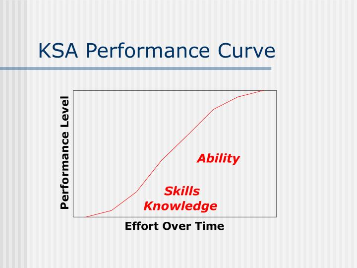 KSA Performance Curve
