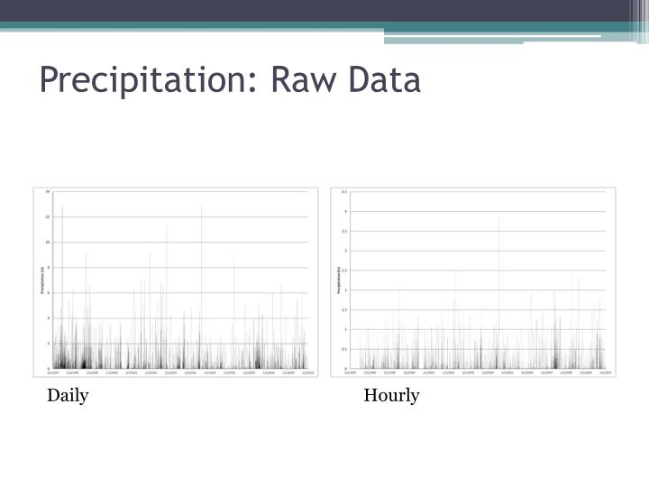 Precipitation: Raw Data