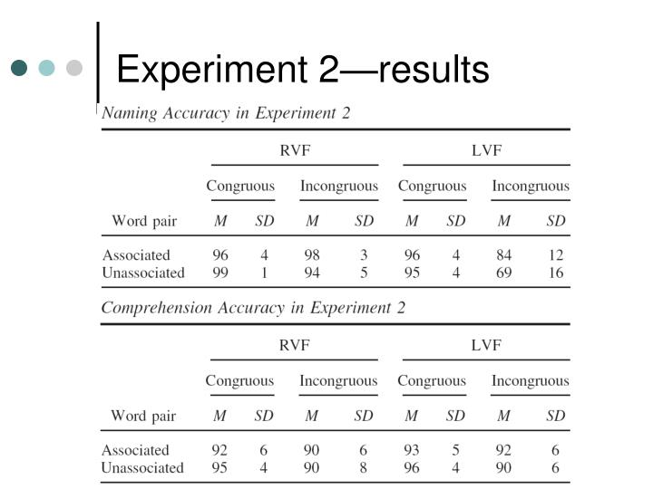 Experiment 2—results