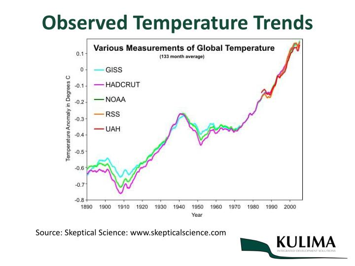 Observed Temperature Trends