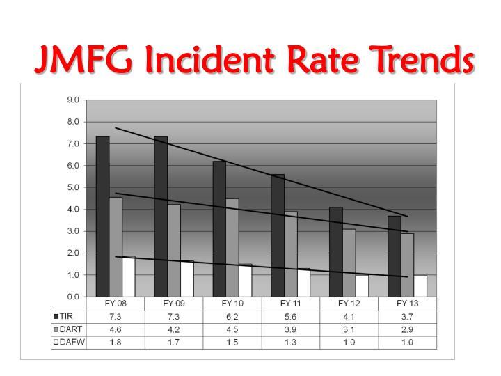 JMFG Incident Rate Trends