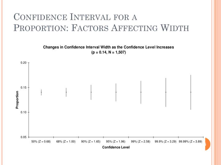 Confidence Interval for a Proportion: Factors Affecting Width