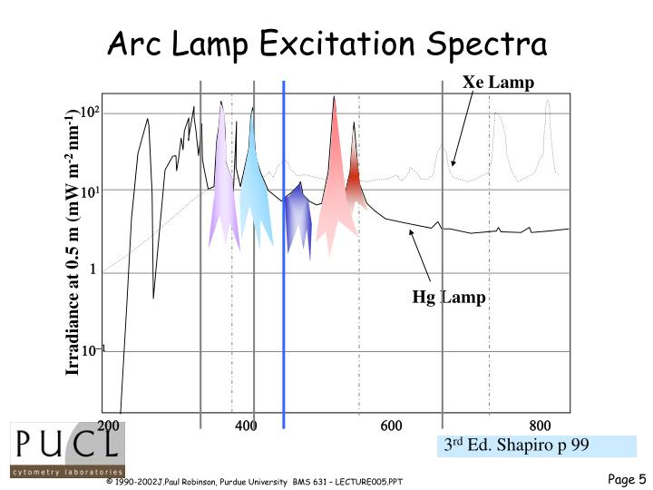 Arc Lamp Excitation Spectra