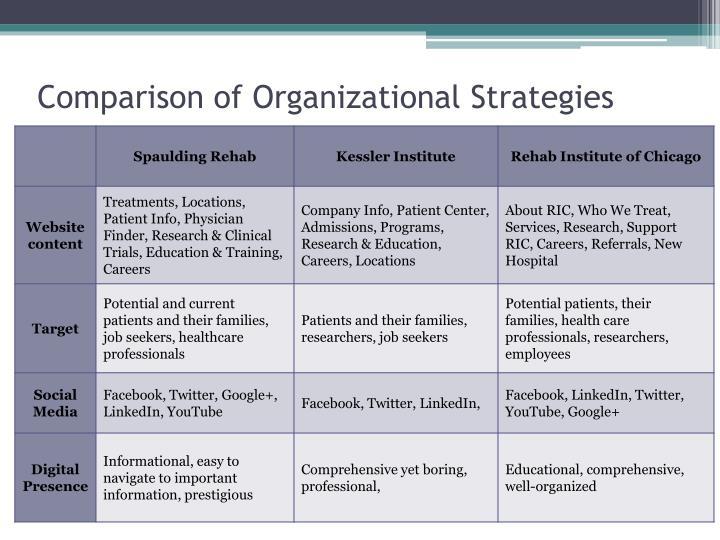 Comparison of Organizational Strategies