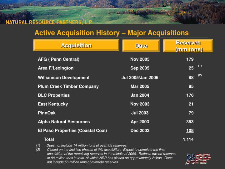 Active Acquisition History – Major Acquisitions