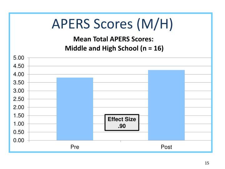 APERS Scores (M/H)