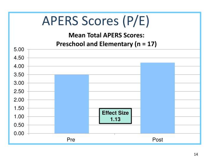 APERS Scores (P/E)