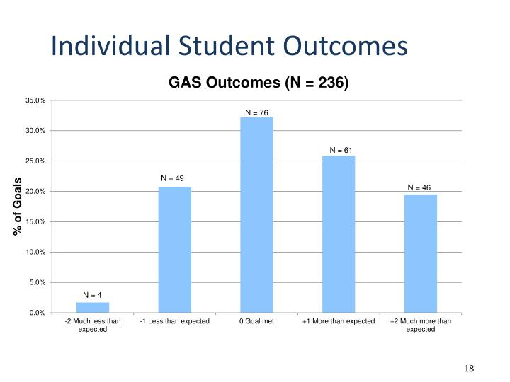 Individual Student Outcomes