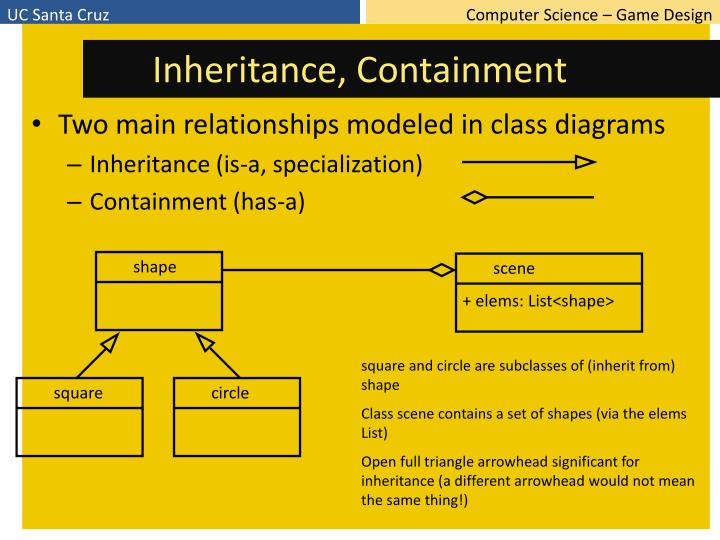 Inheritance, Containment