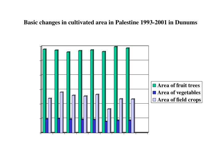 Basic changes in cultivated area in Palestine 1993-2001 in Dunums