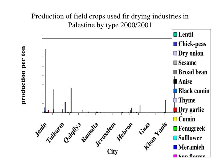 Production of field crops used fir drying industries in Palestine by type 2000/2001