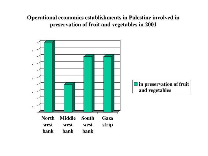 Operational economics establishments in Palestine involved in preservation of fruit and vegetables in 2001