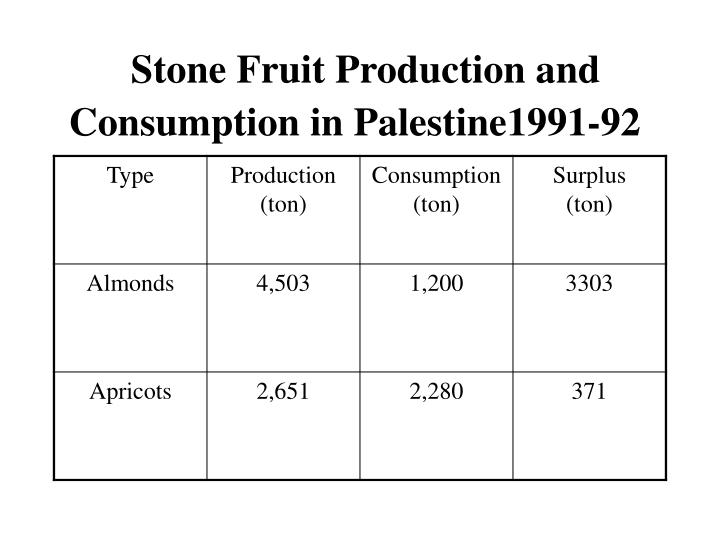 Stone Fruit Production and Consumption in Palestine1991-92