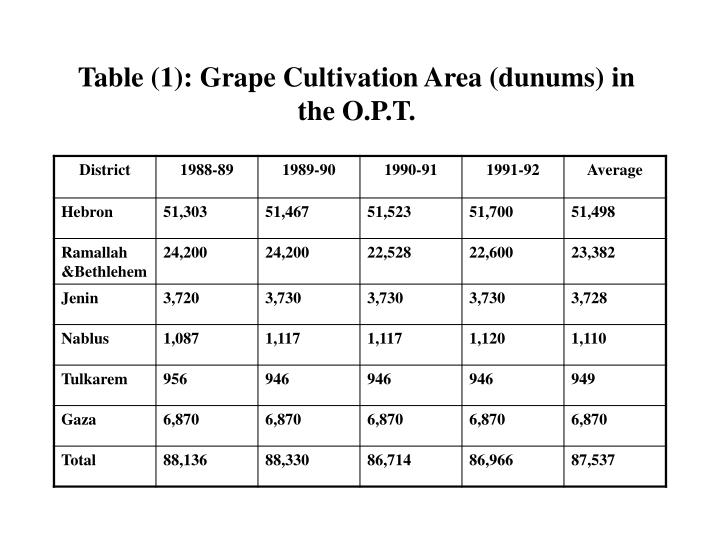 Table (1): Grape Cultivation Area (dunums) in the O.P.T.