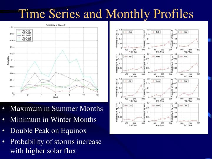 Time Series and Monthly Profiles