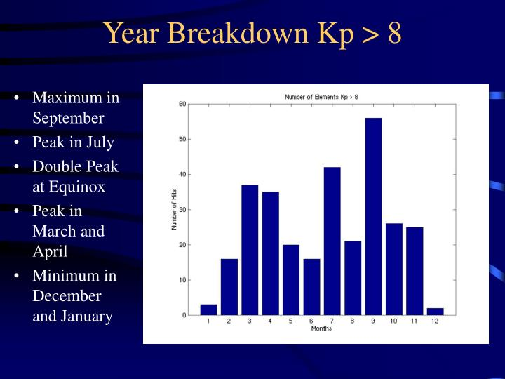 Year Breakdown Kp > 8
