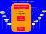 shared system architecture