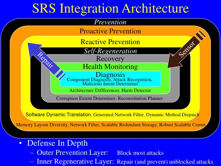 Srs integration architecture