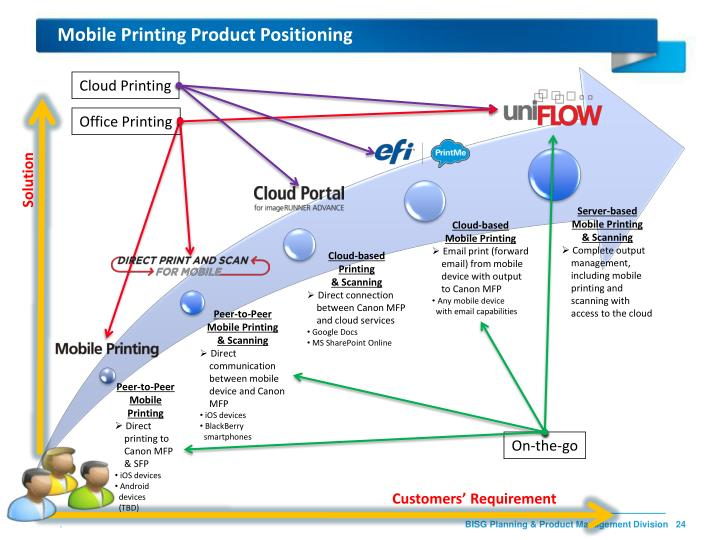Mobile Printing Product Positioning