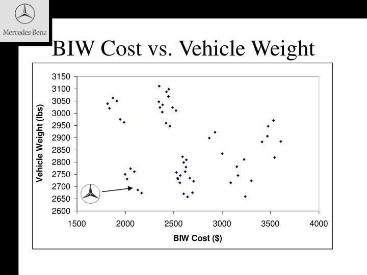 BIW Cost vs. Vehicle Weight