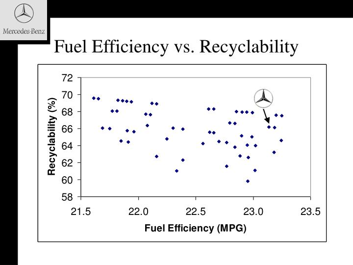 Fuel Efficiency vs. Recyclability