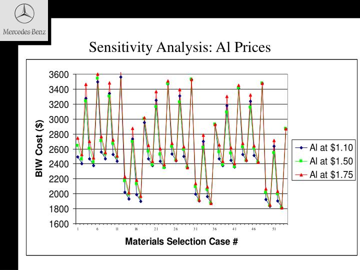 Sensitivity Analysis: Al Prices