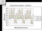 sensitivity analysis al prices