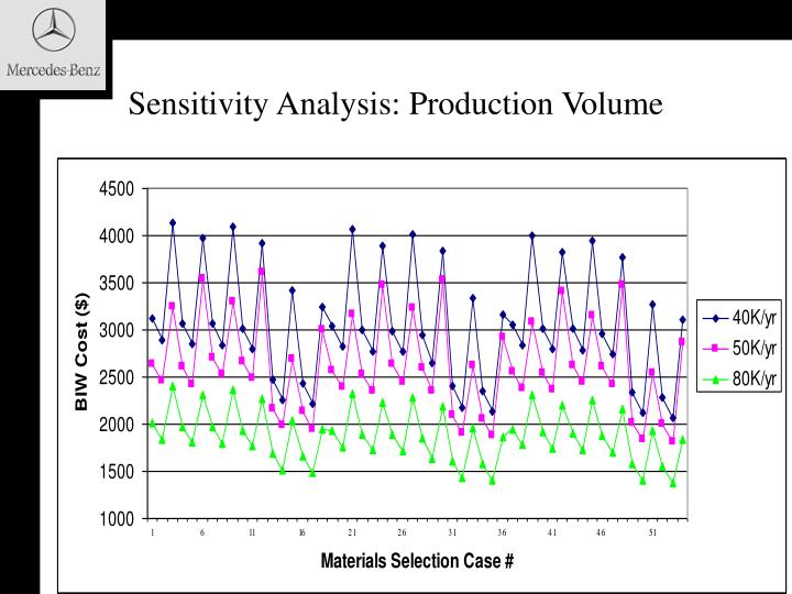 Sensitivity Analysis: Production Volume