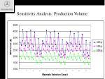 sensitivity analysis production volume