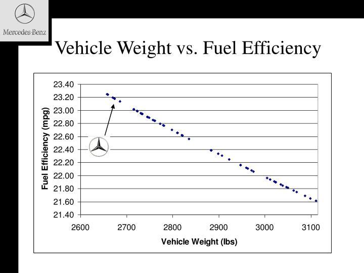 Vehicle Weight vs. Fuel Efficiency