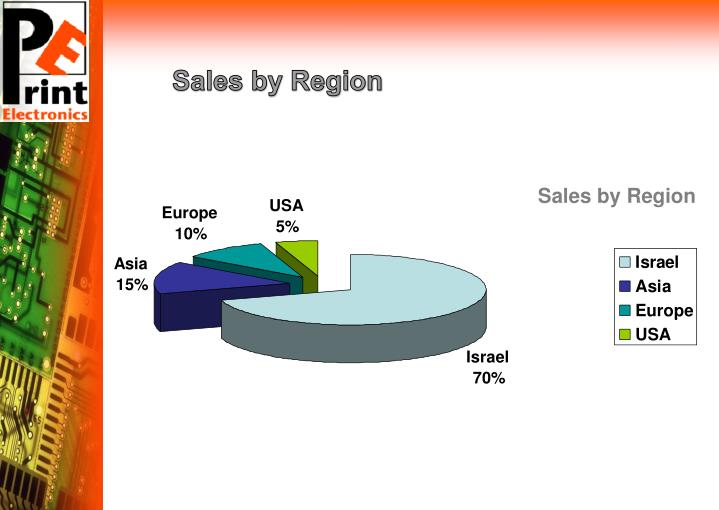Sales by Region