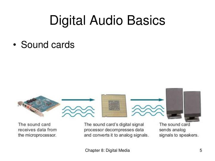 Digital Audio Basics