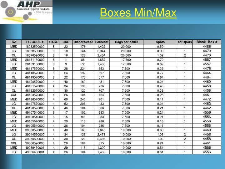 Boxes Min/Max
