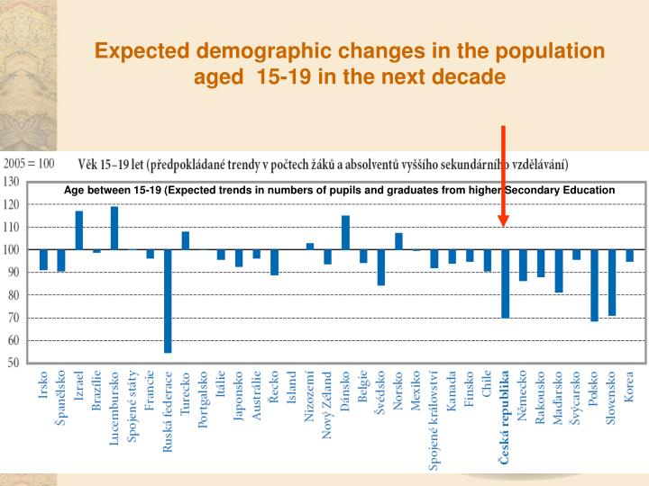Expected demographic changes in the population aged  15-19 in the next decade