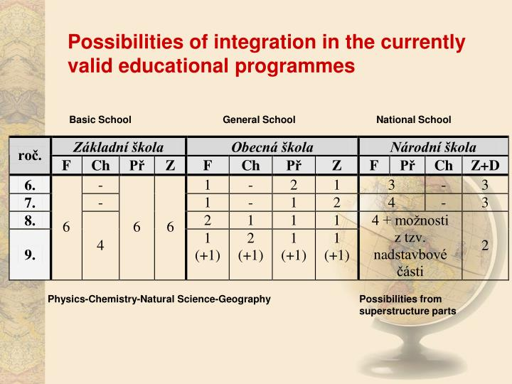 Possibilities of integration in the currently valid educational programmes