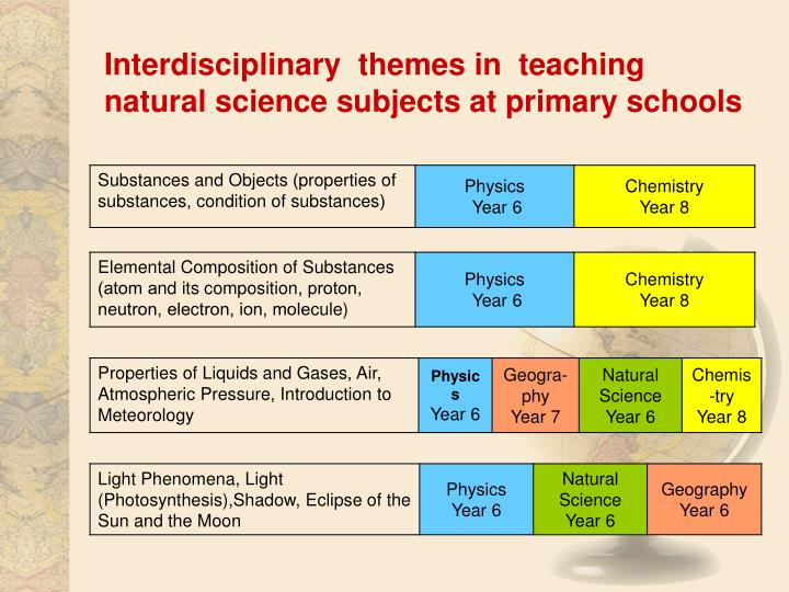 Interdisciplinary  themes in  teaching natural science subjects at primary schools