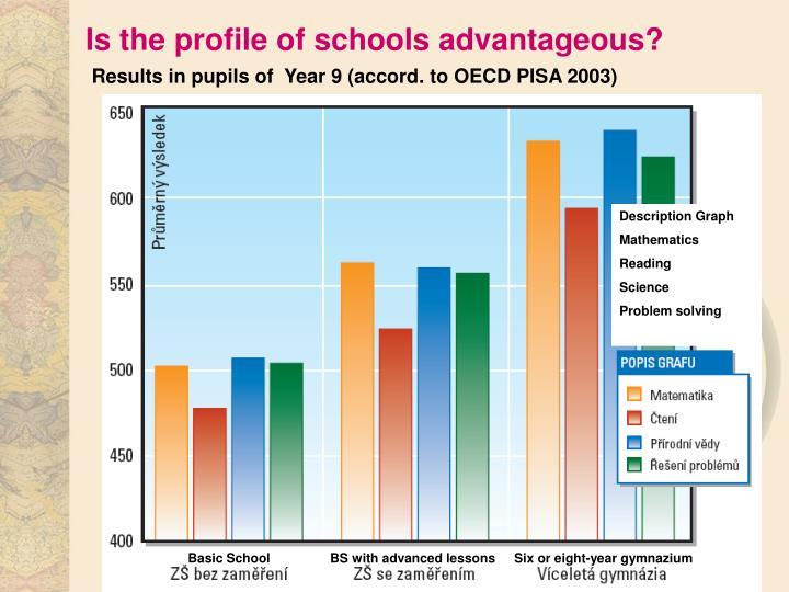 Is the profile of schools advantageous?