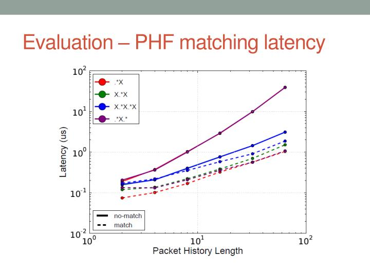 Evaluation – PHF matching latency
