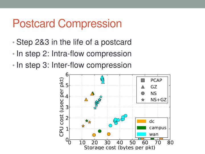 Postcard Compression