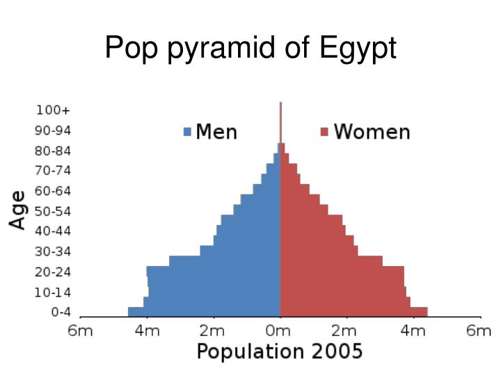 Pop pyramid of Egypt