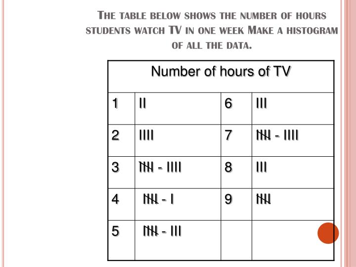 The table below shows the number of hours students watch TV in one week Make a histogram of all the data.