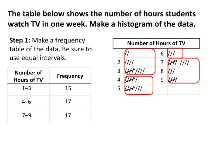Number of Hours of TV