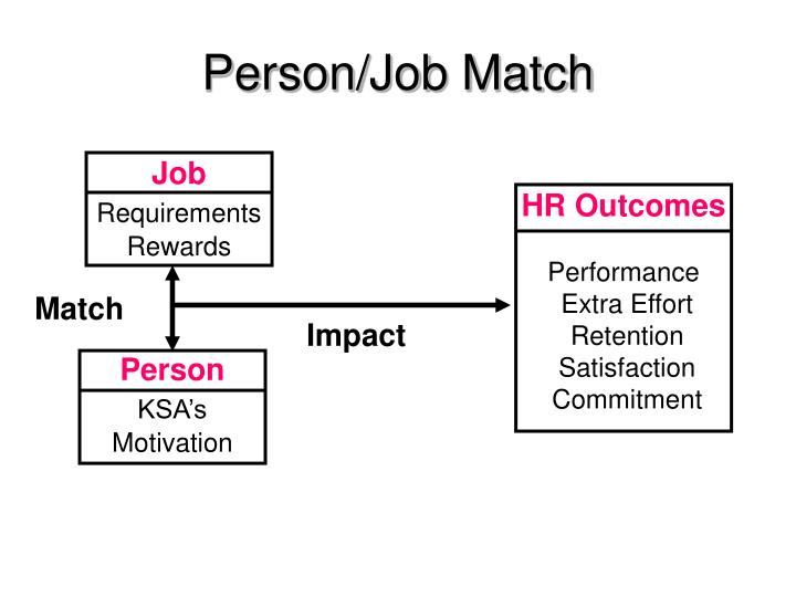 Person/Job Match