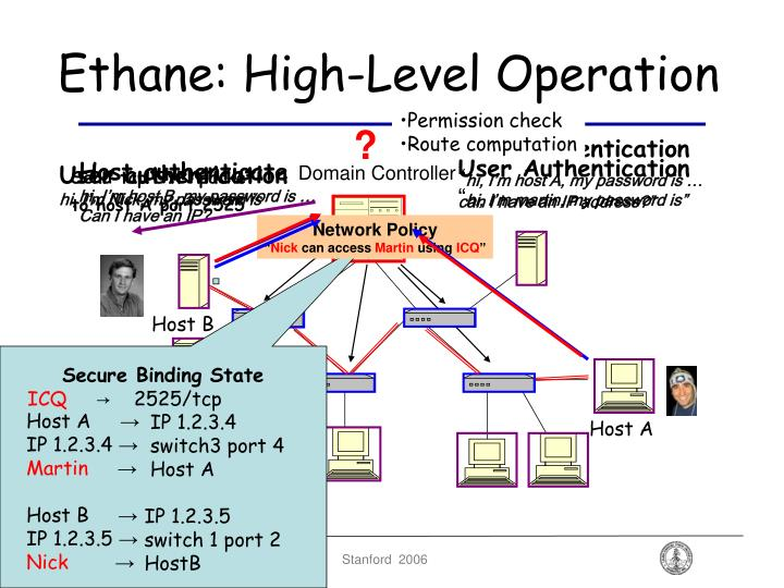 Ethane: High-Level Operation