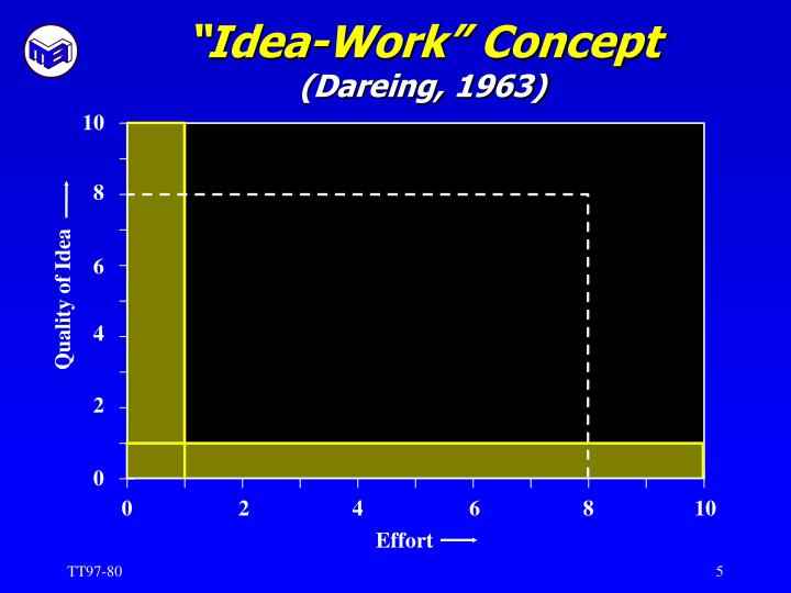 """Idea-Work"" Concept"